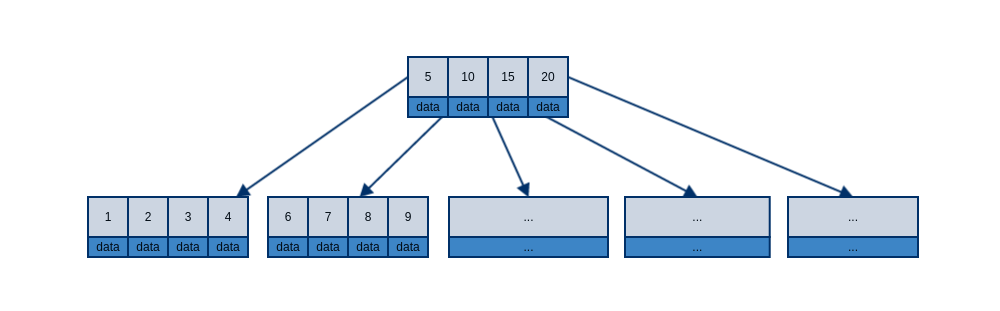 b-tree-with-data