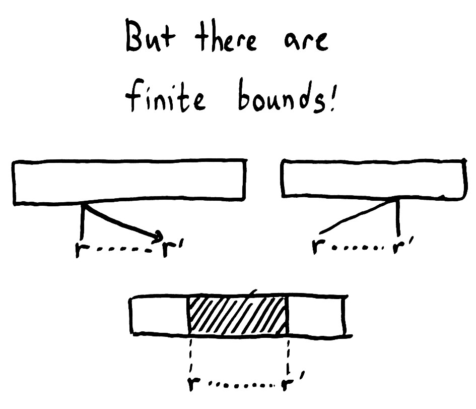 finite-concurrency-bounds
